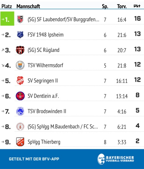 Tabelle Hinrunde 2019/2020